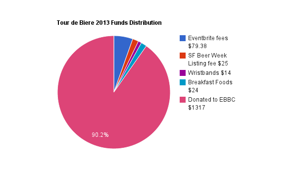 Tour de Biere 2013 Funds Distribution